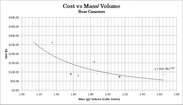 Cost vs Mass per Volume