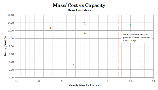 Mass per Cost vs Capacity