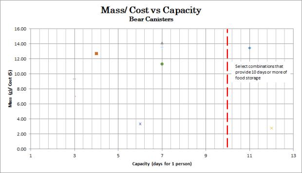 Mass per Cost vs Capacity